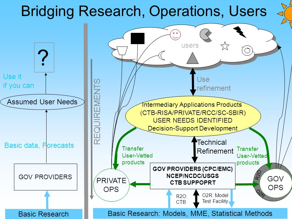 Bridging Research, Operations, Users Intermediary Applications Products (CTB-RISA/PRIVATE/RCC/SC-SBIR) USER NEEDS IDENTIFIED Decision-Support Development .