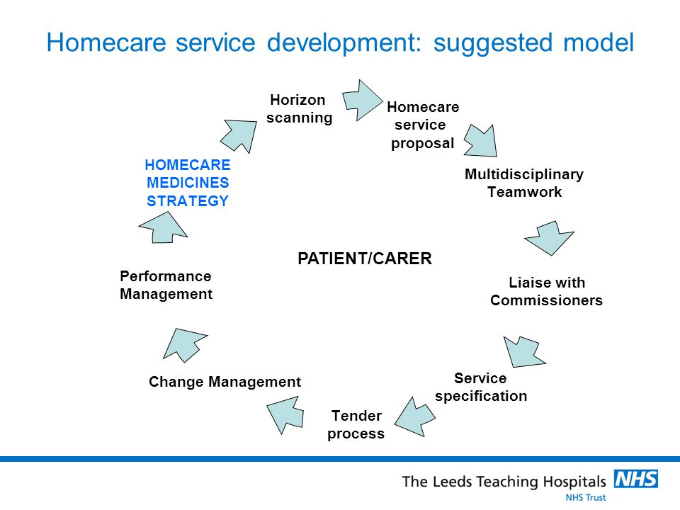 Homecare service development: suggested model PATIENT/CARER Homecare service proposal Multidisciplinary Teamwork Liaise with Commissioners Service spe