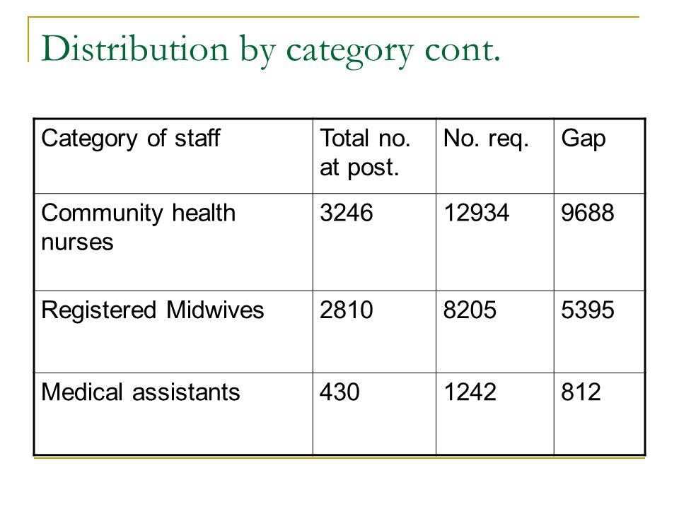 Distribution by category cont. Category of staffTotal no. at post. No. req.Gap Community health nurses 3246129349688 Registered Midwives281082055395 M