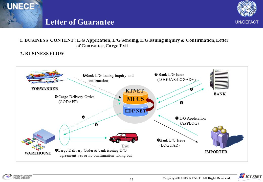 UN/CEFACTUNECE Copyright© 2005 KTNET All Right Reserved. 11 Letter of Guarantee EDI*NET Bank L/G issuing inquiry and confirmation Bank L/G Issue (LOGU