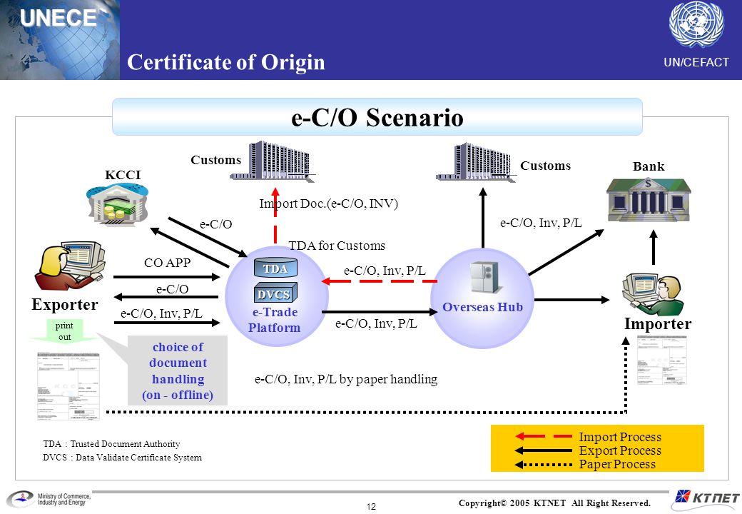 UN/CEFACTUNECE Copyright© 2005 KTNET All Right Reserved. 12 Exporter TDA e-Trade Platform CO APP e-C/O e-C/O, Inv, P/L Importer e-C/O KCCI Customs Imp
