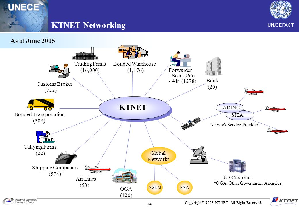 UNECE Copyright© 2005 KTNET All Right Reserved. 14 As of June 2005 *OGA: Other Government Agencies KTNET Trading Firms (16,000) Bonded Warehouse (1,17