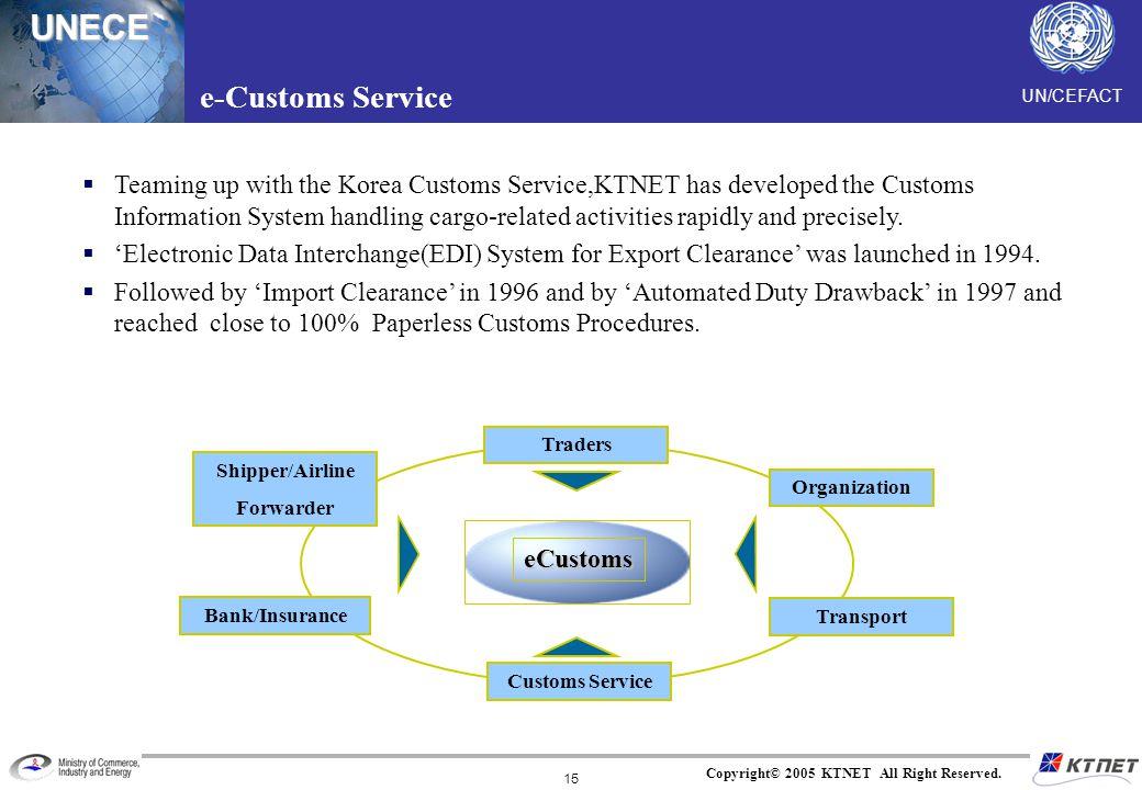 UN/CEFACTUNECE Copyright© 2005 KTNET All Right Reserved. 15 Traders Shipper/Airline Forwarder Organization Bank/Insurance Customs Service Transport eC