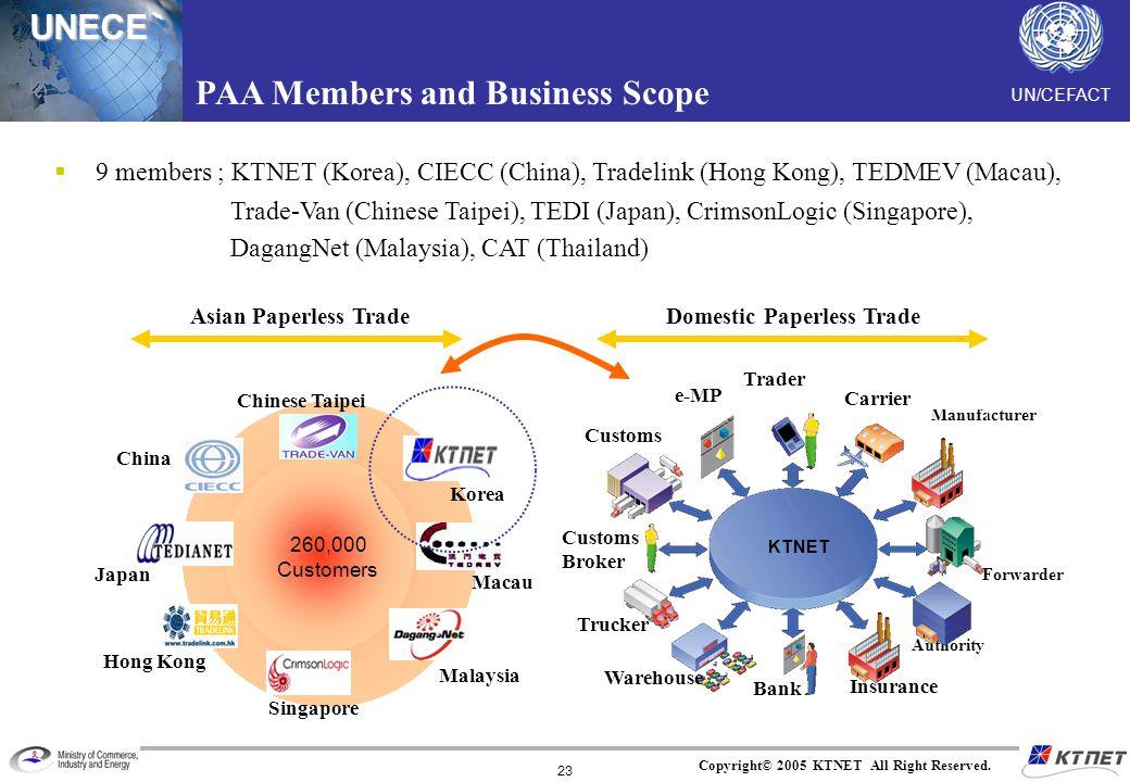 UNECE Copyright© 2005 KTNET All Right Reserved. 23 Manufacturer 9 members ; KTNET (Korea), CIECC (China), Tradelink (Hong Kong), TEDMEV (Macau), Trade