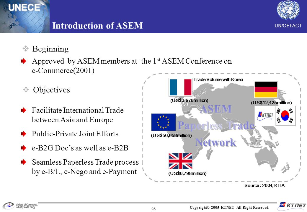 UN/CEFACTUNECE Copyright© 2005 KTNET All Right Reserved. 25 Beginning Objectives Introduction of ASEM Approved by ASEM members at the 1 st ASEM Confer