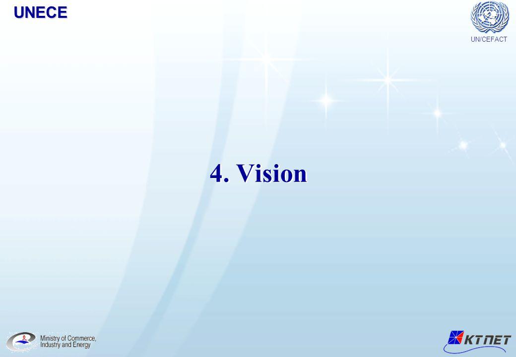 UN/CEFACTUNECE Copyright© 2005 KTNET All Right Reserved. 28 4. Vision UN/CEFACTUNECE