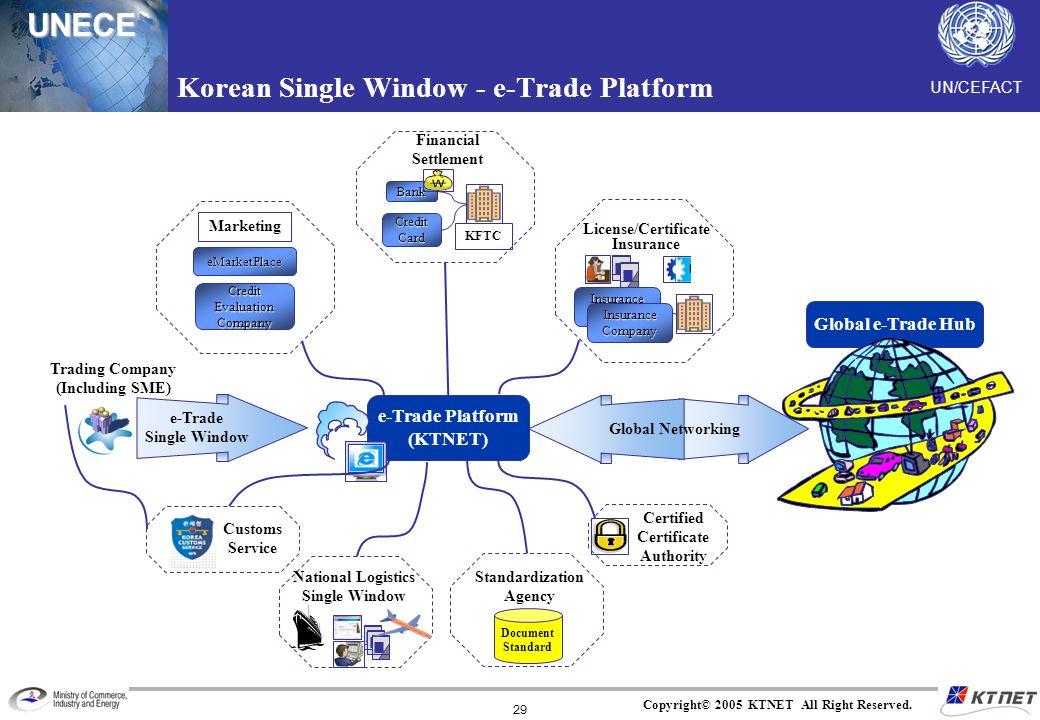 UNECE Copyright© 2005 KTNET All Right Reserved. 29 e-Trade Platform (KTNET) eMarketPlace Credit Evaluation Company Marketing Bank Credit Card KFTC Ins