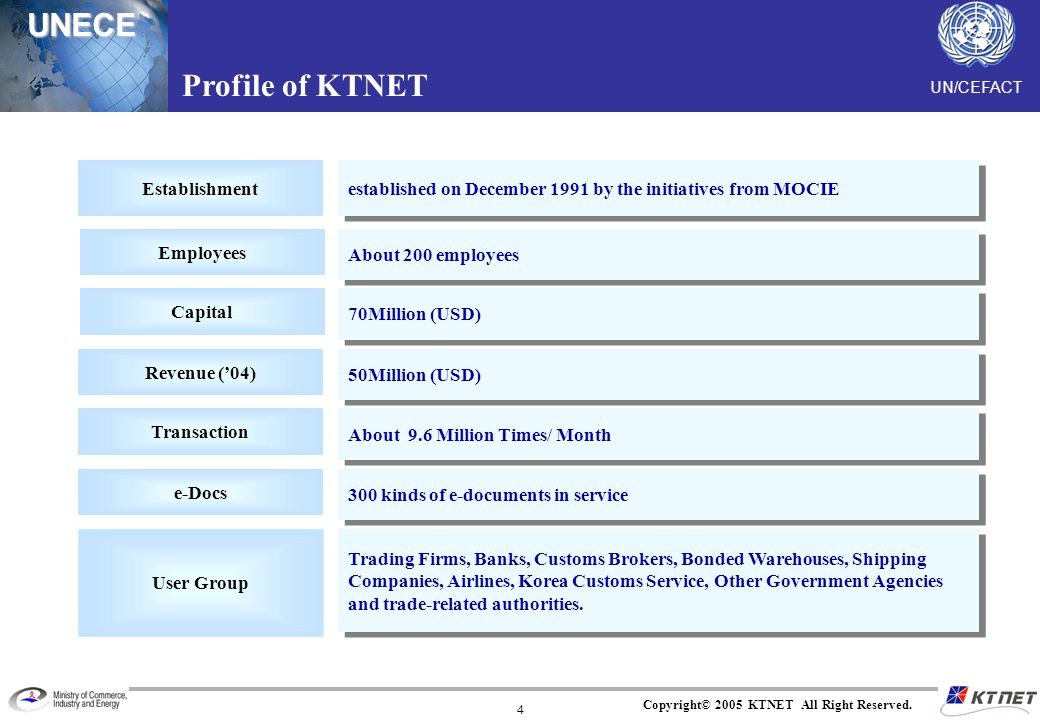 UNECE Copyright© 2005 KTNET All Right Reserved. 4 Profile of KTNET Establishment Employees Revenue (04) Capital established on December 1991 by the in