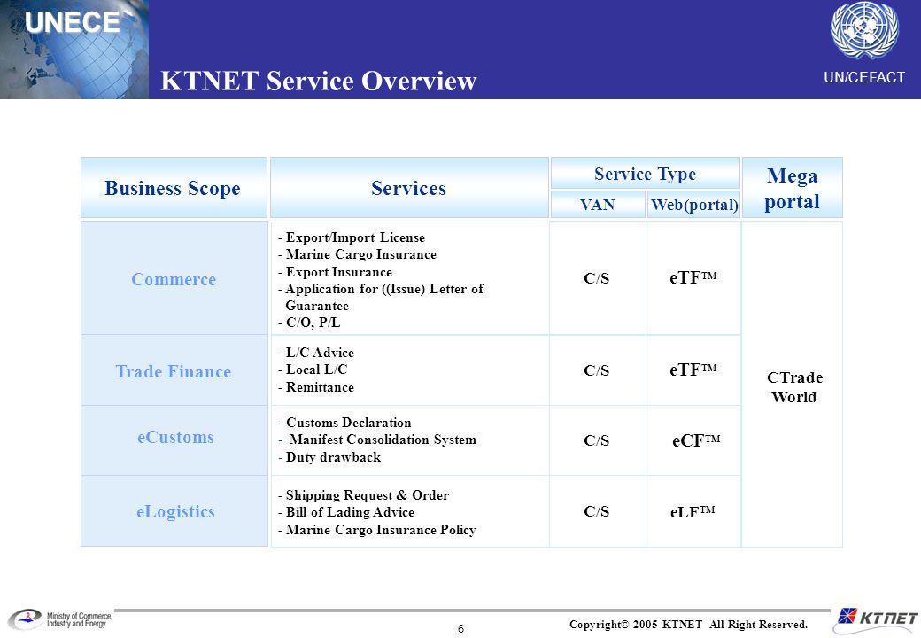 UNECE Copyright© 2005 KTNET All Right Reserved. 6 KTNET Service Overview Business ScopeServices Service Type VAN Web(portal) Mega portal Commerce eCus
