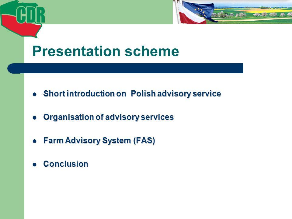 Presentation scheme Short introduction on Polish advisory service Short introduction on Polish advisory service Organisation of advisory services Organisation of advisory services Farm Advisory System (FAS) Farm Advisory System (FAS) Conclusion Conclusion