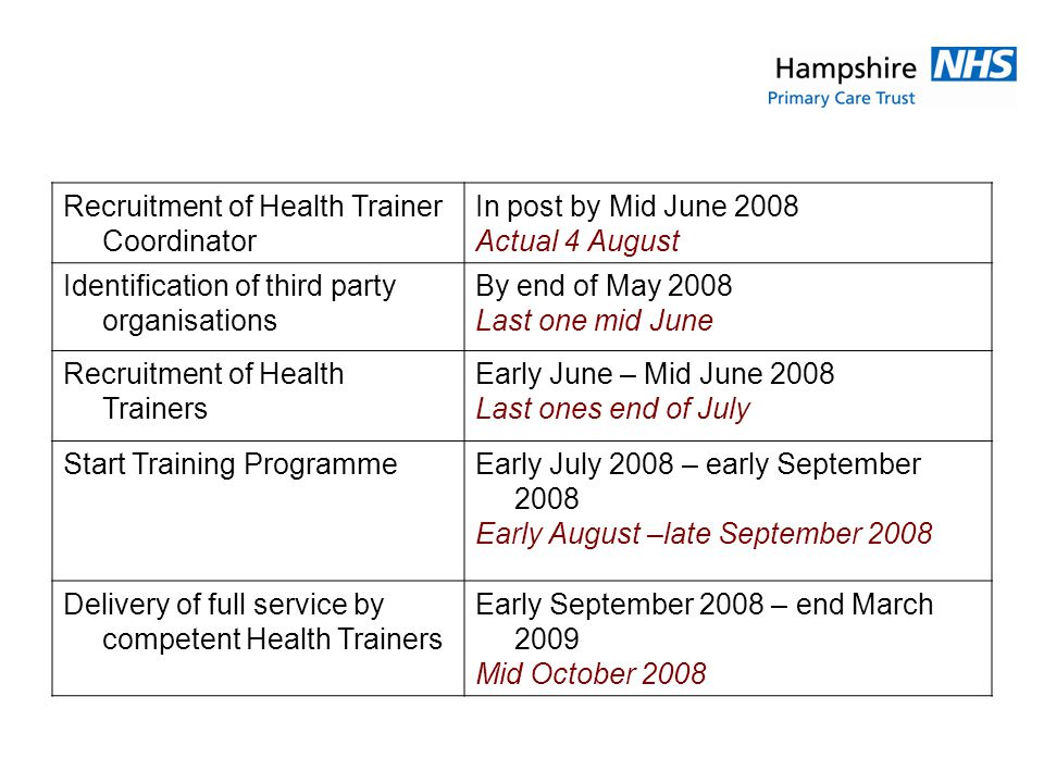Recruitment of Health Trainer Coordinator In post by Mid June 2008 Actual 4 August Identification of third party organisations By end of May 2008 Last one mid June Recruitment of Health Trainers Early June – Mid June 2008 Last ones end of July Start Training ProgrammeEarly July 2008 – early September 2008 Early August –late September 2008 Delivery of full service by competent Health Trainers Early September 2008 – end March 2009 Mid October 2008
