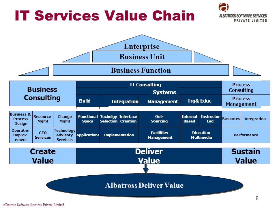 Albatross Software Services Private Limited 8 IT Services Value Chain Business Function Enterprise Business Unit Albatross Deliver Value Create Value Sustain Value Deliver Value Integration Management Business & Process Design Resource Mgmt Change Mgmt Operatns Improv- ement CFO Services Technology Advisory Services Functional Specs Applications Technlgy Selection Interface Creation Implementation Out- Sourcing Facilities Management Instructor Led Resources Integration Performance Business Consulting Process Consulting Process Management Trg& Educ Internet Based Education Multimedia IT Consulting Systems Build