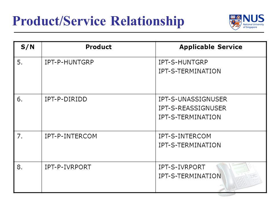 S/NProductApplicable Service 5.IPT-P-HUNTGRPIPT-S-HUNTGRP IPT-S-TERMINATION 6.IPT-P-DIRIDDIPT-S-UNASSIGNUSER IPT-S-REASSIGNUSER IPT-S-TERMINATION 7.IPT-P-INTERCOMIPT-S-INTERCOM IPT-S-TERMINATION 8.IPT-P-IVRPORTIPT-S-IVRPORT IPT-S-TERMINATION Product/Service Relationship
