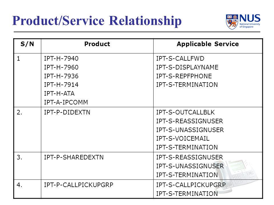 Product/Service Relationship S/NProductApplicable Service 1IPT-H-7940 IPT-H-7960 IPT-H-7936 IPT-H-7914 IPT-H-ATA IPT-A-IPCOMM IPT-S-CALLFWD IPT-S-DISPLAYNAME IPT-S-REPFPHONE IPT-S-TERMINATION 2.IPT-P-DIDEXTNIPT-S-OUTCALLBLK IPT-S-REASSIGNUSER IPT-S-UNASSIGNUSER IPT-S-VOICEMAIL IPT-S-TERMINATION 3.IPT-P-SHAREDEXTNIPT-S-REASSIGNUSER IPT-S-UNASSIGNUSER IPT-S-TERMINATION 4.IPT-P-CALLPICKUPGRPIPT-S-CALLPICKUPGRP IPT-S-TERMINATION