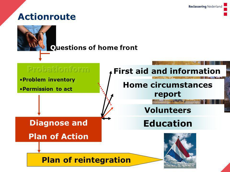 Actionroute Questions of home front Home circumstances report Volunteers Education First aid and information Diagnose and Plan of Action Plan of reintegration