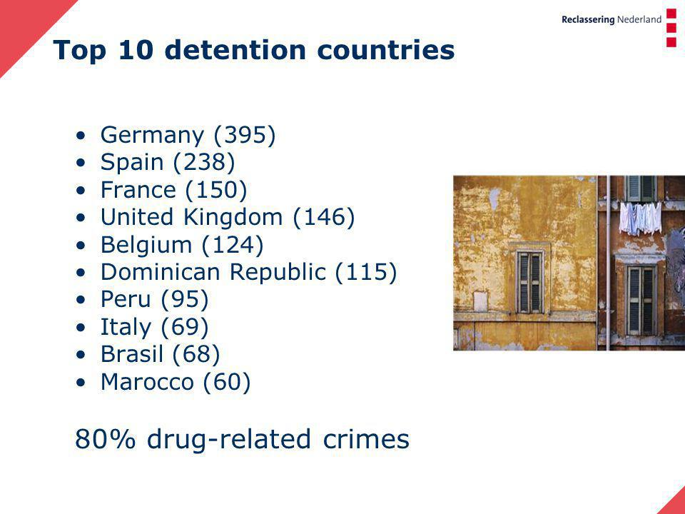 Top 10 detention countries Germany (395) Spain (238) France (150) United Kingdom (146) Belgium (124) Dominican Republic (115) Peru (95) Italy (69) Brasil (68) Marocco (60) 80% drug-related crimes