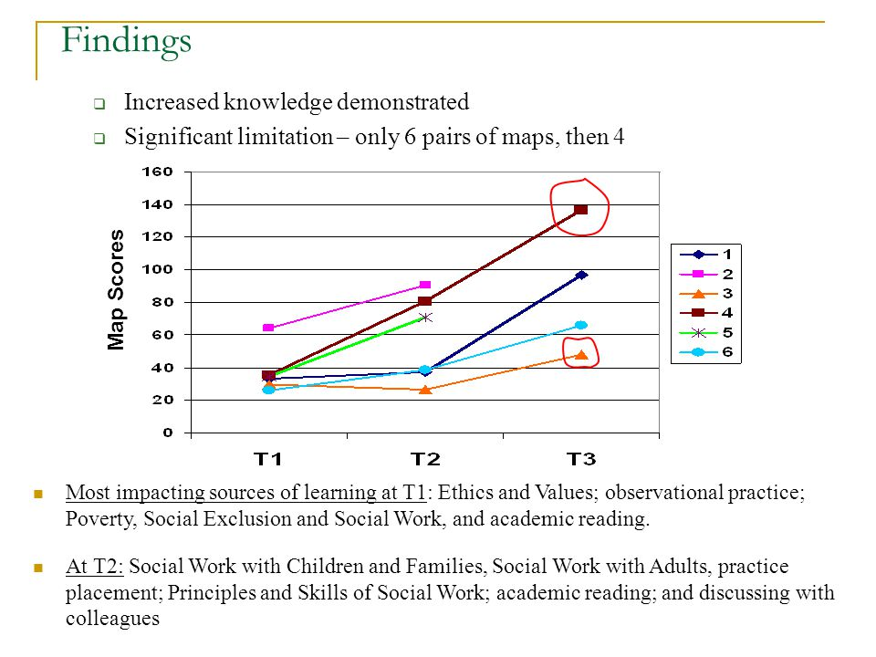 Findings Increased knowledge demonstrated Significant limitation – only 6 pairs of maps, then 4 Map Scores Most impacting sources of learning at T1: Ethics and Values; observational practice; Poverty, Social Exclusion and Social Work, and academic reading.