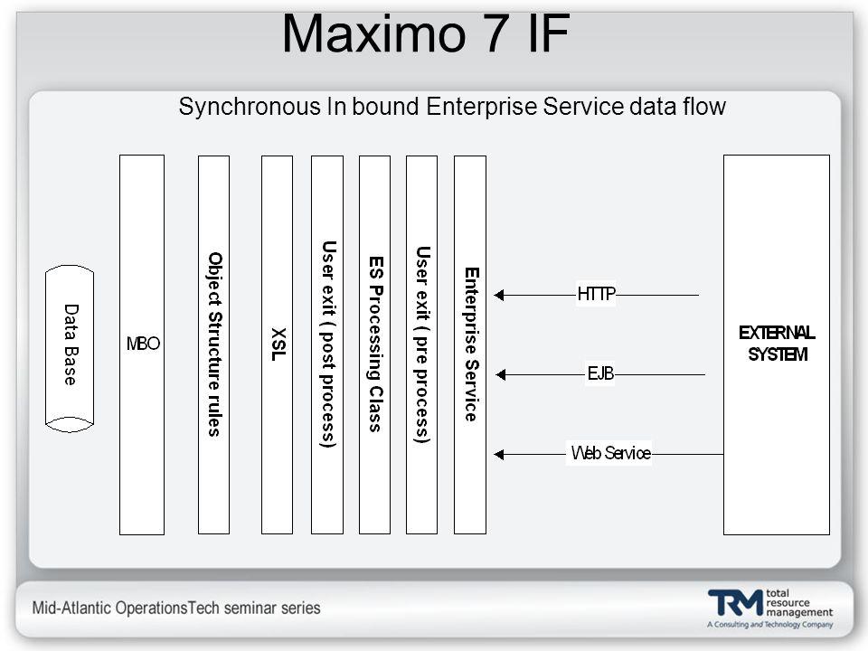 Maximo 7 IF Synchronous In bound Enterprise Service data flow
