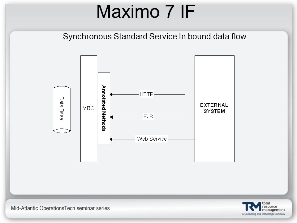 Maximo 7 IF Synchronous Standard Service In bound data flow