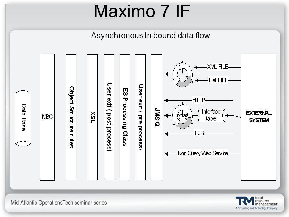 Maximo 7 IF Asynchronous In bound data flow