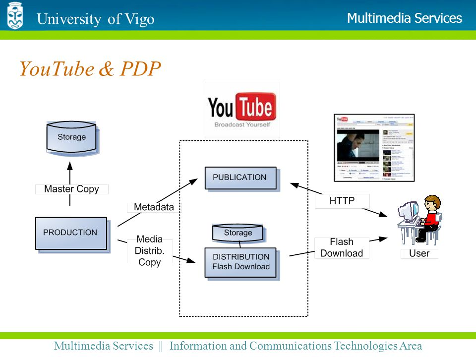 University of Vigo Multimedia Services || Information and Communications Technologies Area Multimedia Services YouTube & PDP