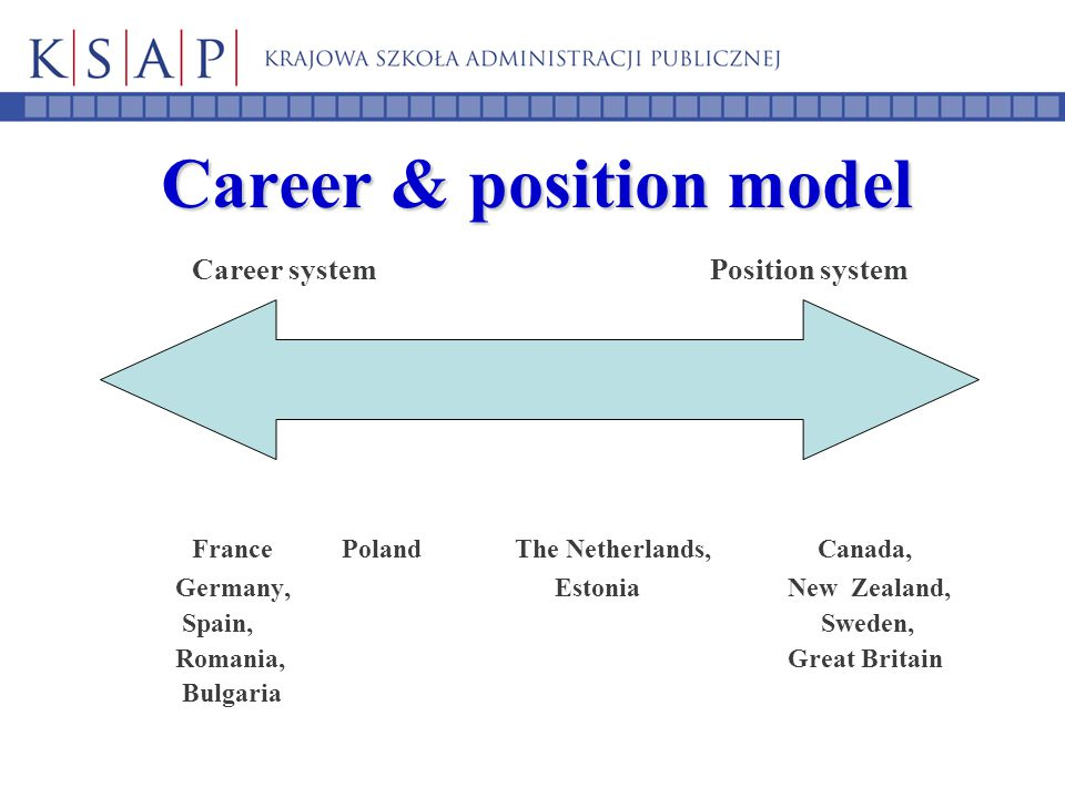 Career & position model Career system Position system France Poland The Netherlands, Canada, Germany, Estonia New Zealand, Spain, Sweden, Romania, Gre