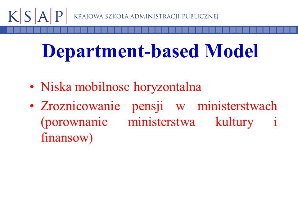 Department-based Model Niska mobilnosc horyzontalna Zroznicowanie pensji w ministerstwach (porownanie ministerstwa kultury i finansow)