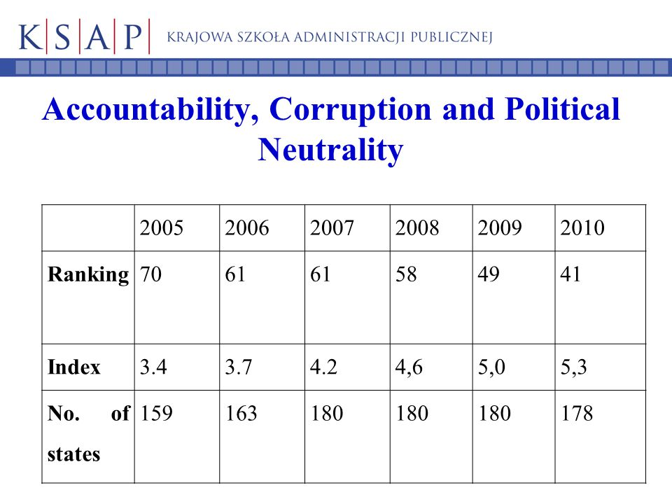 Accountability, Corruption and Political Neutrality 200520062007200820092010 Ranking7061 584941 Index3.43.74.24,65,05,3 No. of states 159163180 178