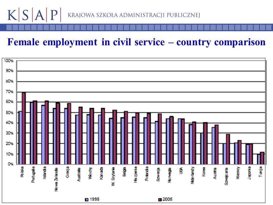 Female employment in civil service – country comparison