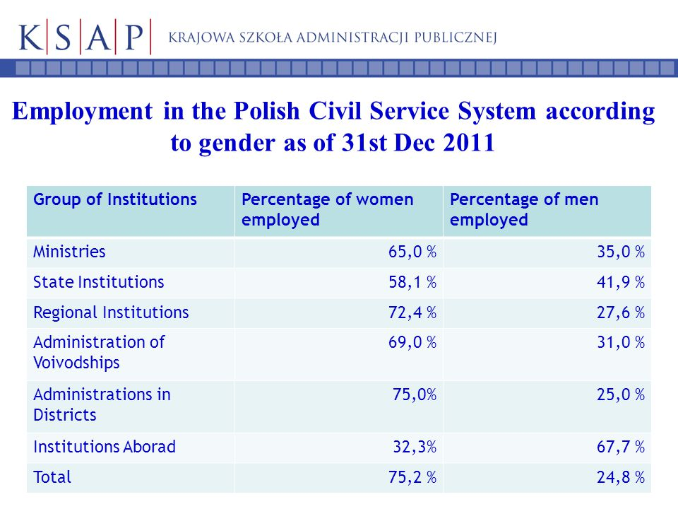 Employment in the Polish Civil Service System according to gender as of 31st Dec 2011 Group of InstitutionsPercentage of women employed Percentage of