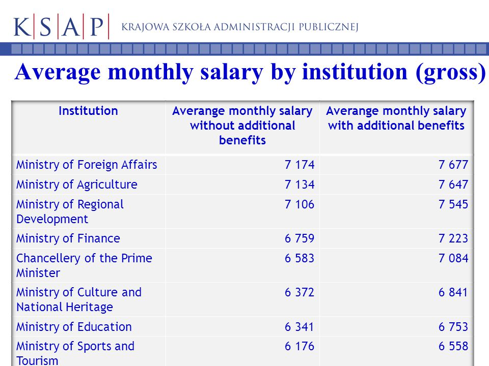 Average monthly salary by institution (gross)