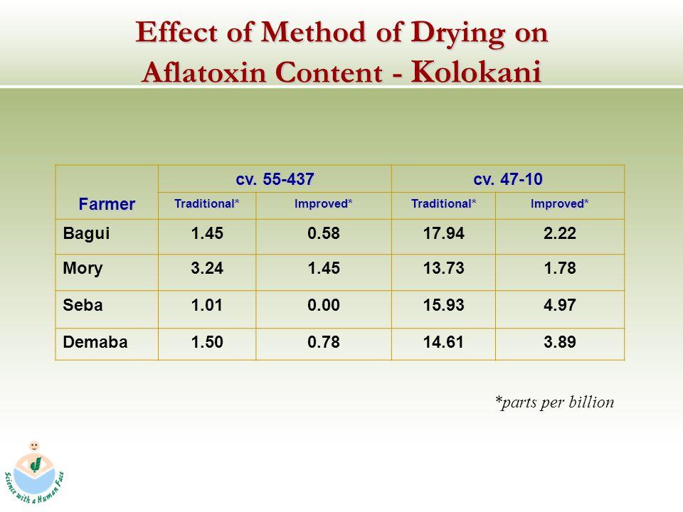 Effect of Method of Drying on Aflatoxin Content - Kolokani Farmer cv.