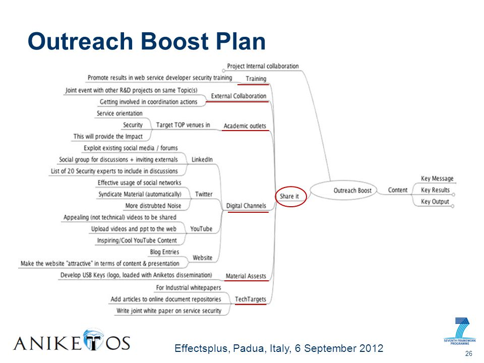 Effectsplus, Padua, Italy, 6 September 2012 Outreach Boost Plan 26