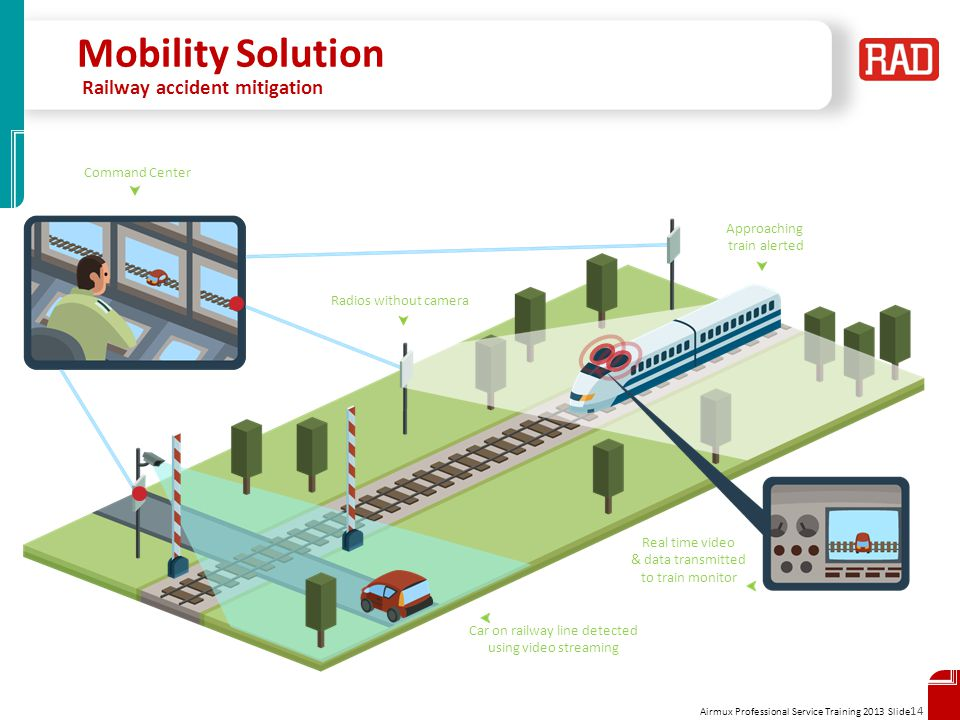 Airmux Professional Service Training 2013 Slide 14 Mobility Solution Railway accident mitigation Command Center Radios without camera Car on railway l