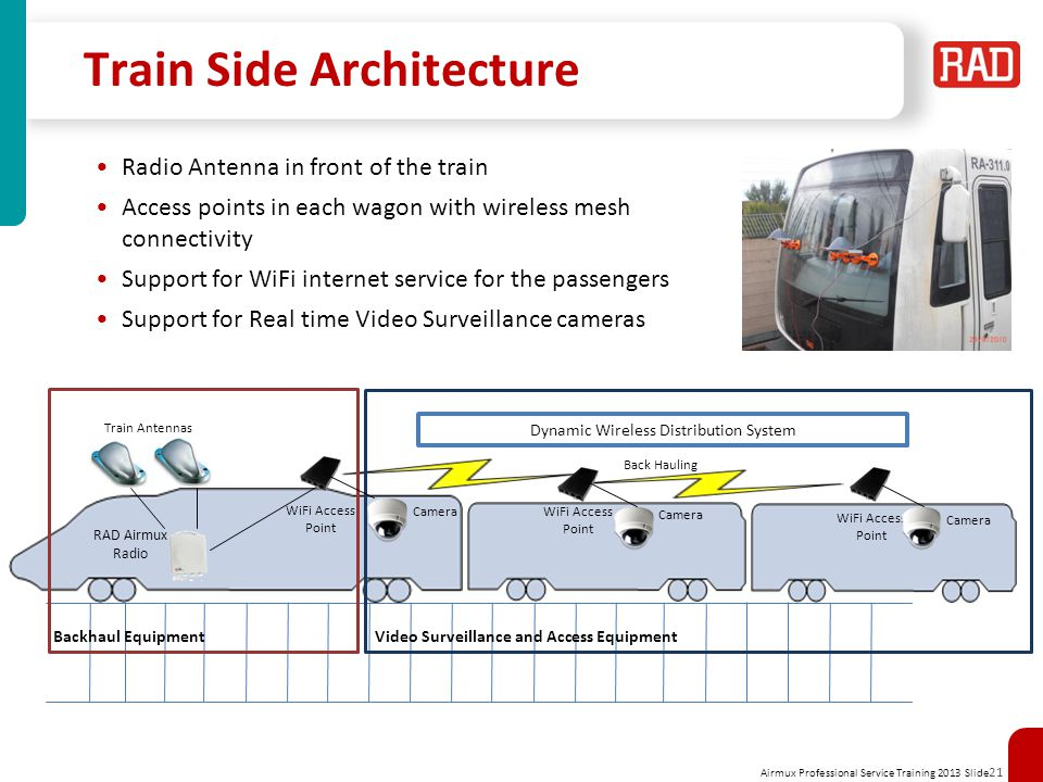 Airmux Professional Service Training 2013 Slide 21 Train Side Architecture Radio Antenna in front of the train Access points in each wagon with wirele