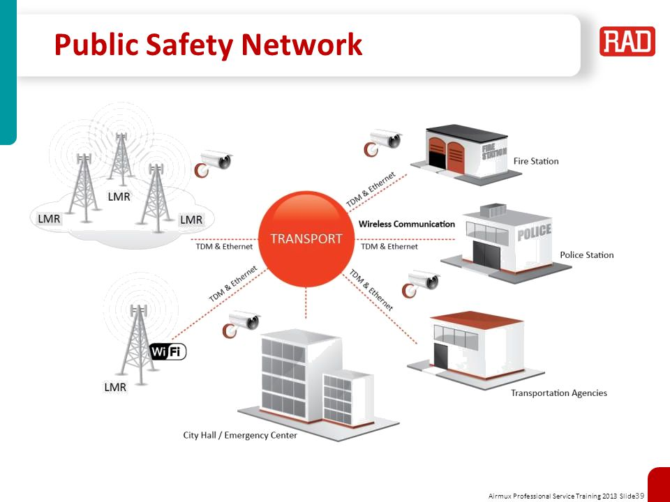 Airmux Professional Service Training 2013 Slide 39 Public Safety Network