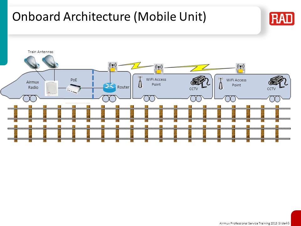 Airmux Professional Service Training 2013 Slide 46 46 Onboard Architecture (Mobile Unit) Train Antennas WiFi Access Point Router Airmux Radio WiFi Acc