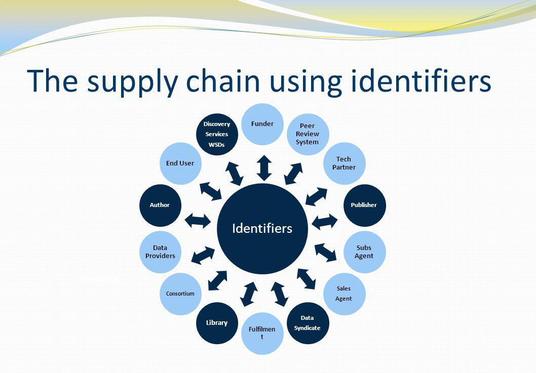 The supply chain using identifiers Consortium