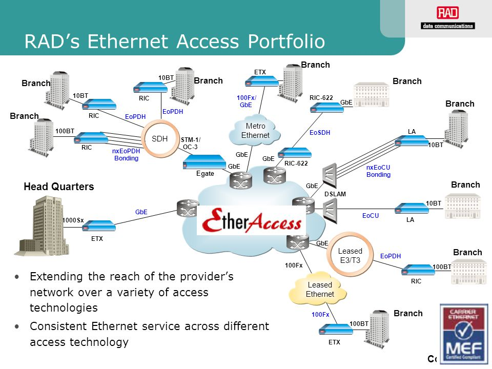 slide 13 Confidential Supported Service Topologies: NTU view Customer Premises ETX- series Ethernet Aggregator GE POP PSN Eth/IP/MPLS VoIP Premium data Best Effort data 4 Mbps 16 Mbps E-NTU Edge Device Different user ports ETX-550/or 3rd party Port based service: Flow based service; MEF: Service multiplexing Customer Premises ETX-A series ETX-550/or 3rd party Ethernet Aggregator GE POP PSN Eth/IP/MPLS VoIP Premium data Best Effort data 16 Mbps E-NTU Edge Device Same user port Different flows (e.g VLAN) 4 Mbps