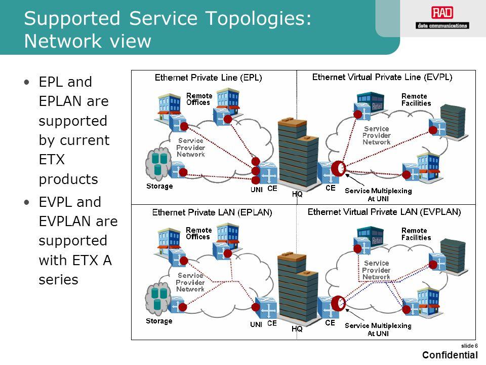 slide 7 Confidential ETX Product Line Overview Product Net Port User Port Service Topology Bandwidth Profiles Class of Service ETX-102 2xFE4xFE EPL, EPLAN CIR/CBS Per port Strict Priority ETX-201 2xGE4xFE EPL, EPLAN CIR/CBS Per port Strict Priority ETX-202 2xGE4xGE EPL, EPLAN CIR/CBS Per port Strict Priority 2xGE4xFEEVPL, EVPLAN CIR/CBS, EIR/EBS PER EVC.COS Strict Priority + WFQ 8 CoS 2xGE4xGEEVPL, EVPLAN CIR/CBS, EIR/EBS PER EVC.COS Strict Priority + WFQ 8 CoS Ethernet Private Line Support CIR/CBS bandwidth profile per port Ethernet Virtual Private Line Support CIR/CBS, EIR/EBS bandwidth profile per EVC.COS ETX-202A ETX-201A
