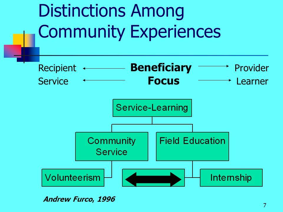 From Eyler, Giles & Schmiede, 199628 Reflection Activity Matrix ReadingWritingDoingTelling Personal Social Citizenship Understanding Application Reframing