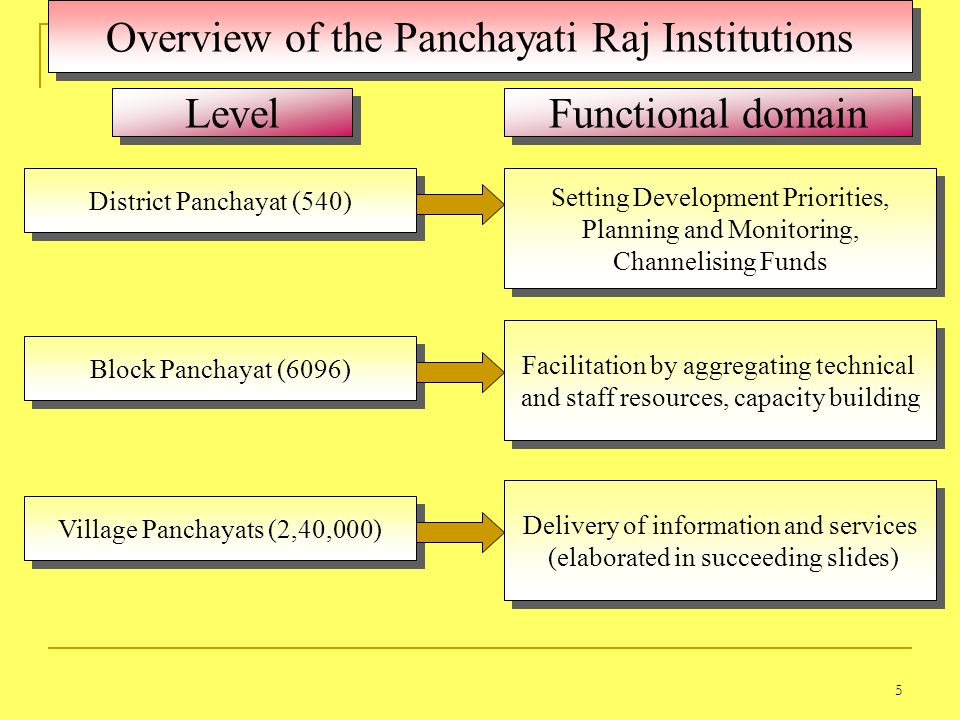 5 Level Functional domain Setting Development Priorities, Planning and Monitoring, Channelising Funds Setting Development Priorities, Planning and Monitoring, Channelising Funds District Panchayat (540) Overview of the Panchayati Raj Institutions Block Panchayat (6096) Facilitation by aggregating technical and staff resources, capacity building Facilitation by aggregating technical and staff resources, capacity building Village Panchayats (2,40,000) Delivery of information and services (elaborated in succeeding slides) Delivery of information and services (elaborated in succeeding slides)