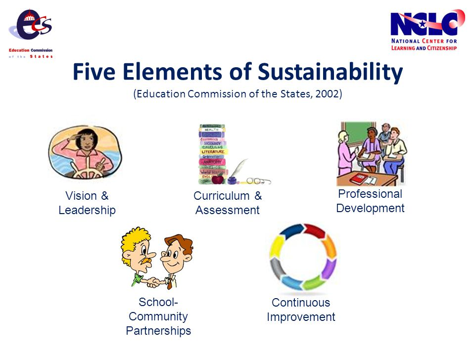 Five Elements of Sustainability (Education Commission of the States, 2002) Vision & Leadership Curriculum & Assessment Professional Development School- Community Partnerships Continuous Improvement