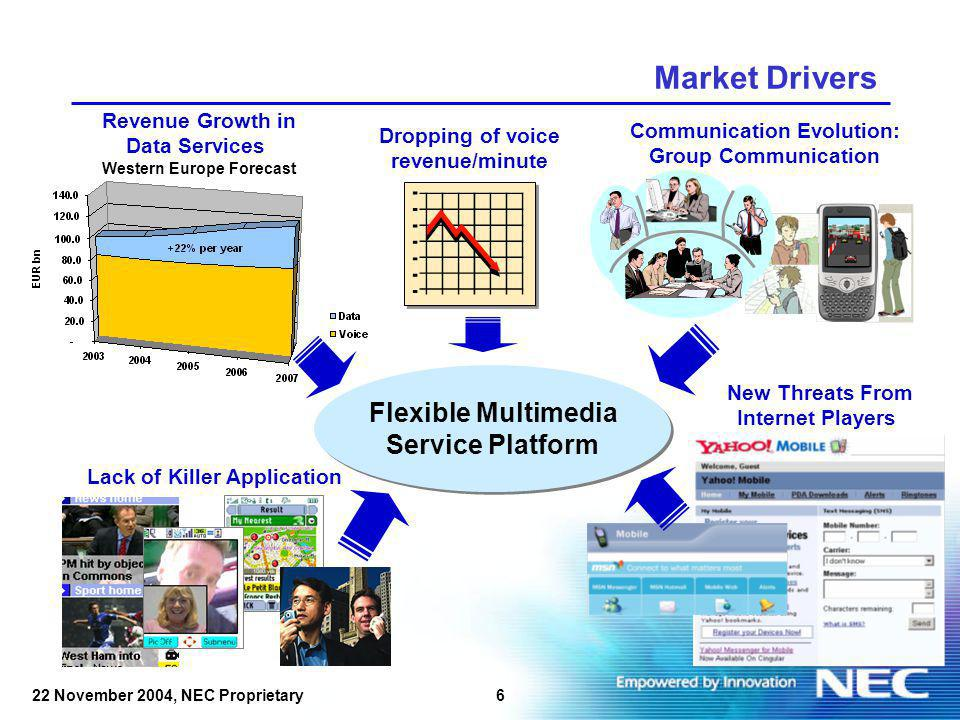 622 November 2004, NEC Proprietary Market Drivers Revenue Growth in Data Services Western Europe Forecast Dropping of voice revenue/minute Communication Evolution: Group Communication New Threats From Internet Players Lack of Killer Application Flexible Multimedia Service Platform Flexible Multimedia Service Platform
