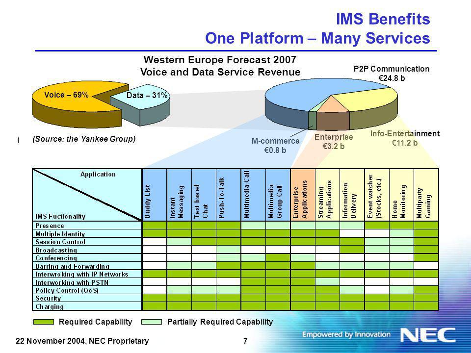 722 November 2004, NEC Proprietary IMS Benefits One Platform – Many Services Western Europe Forecast 2007 Voice and Data Service Revenue P2P Communication 24.8 b Enterprise 3.2 b M-commerce 0.8 b Info-Entertainment 11.2 b (Source: The Yankee Group, 2002) Voice – 69% Data – 31% Required CapabilityPartially Required Capability (Source: the Yankee Group)