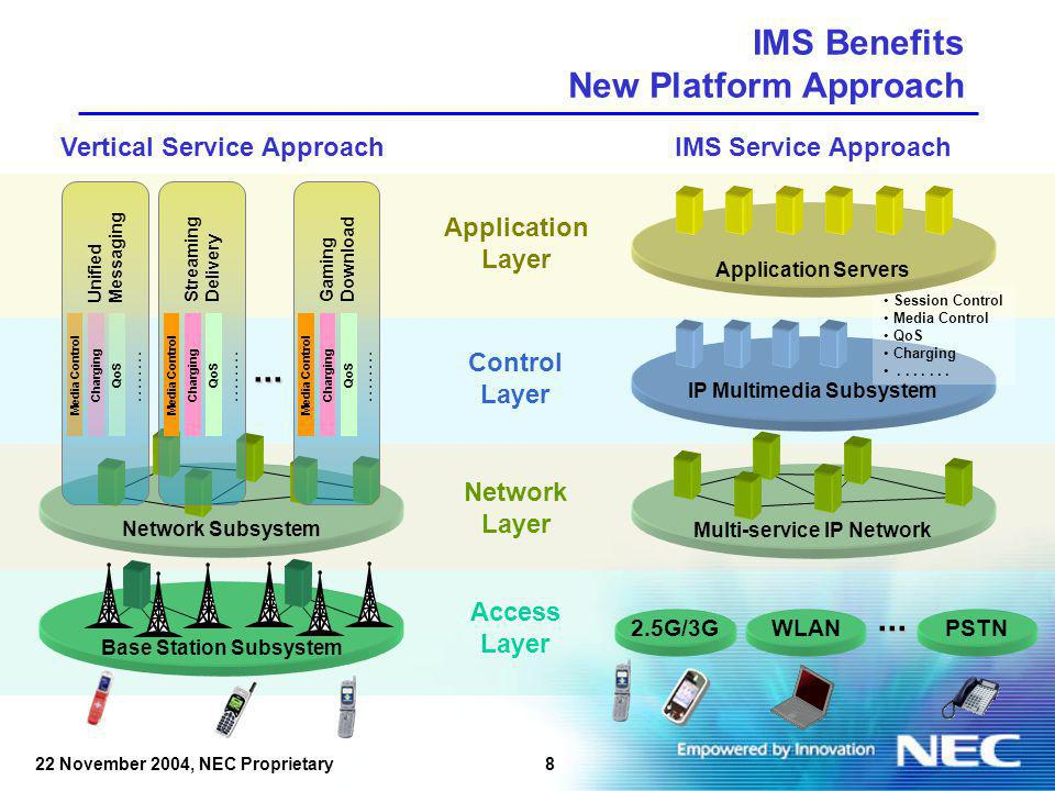 822 November 2004, NEC Proprietary IMS Benefits New Platform Approach Vertical Service Approach Network Subsystem Base Station Subsystem......