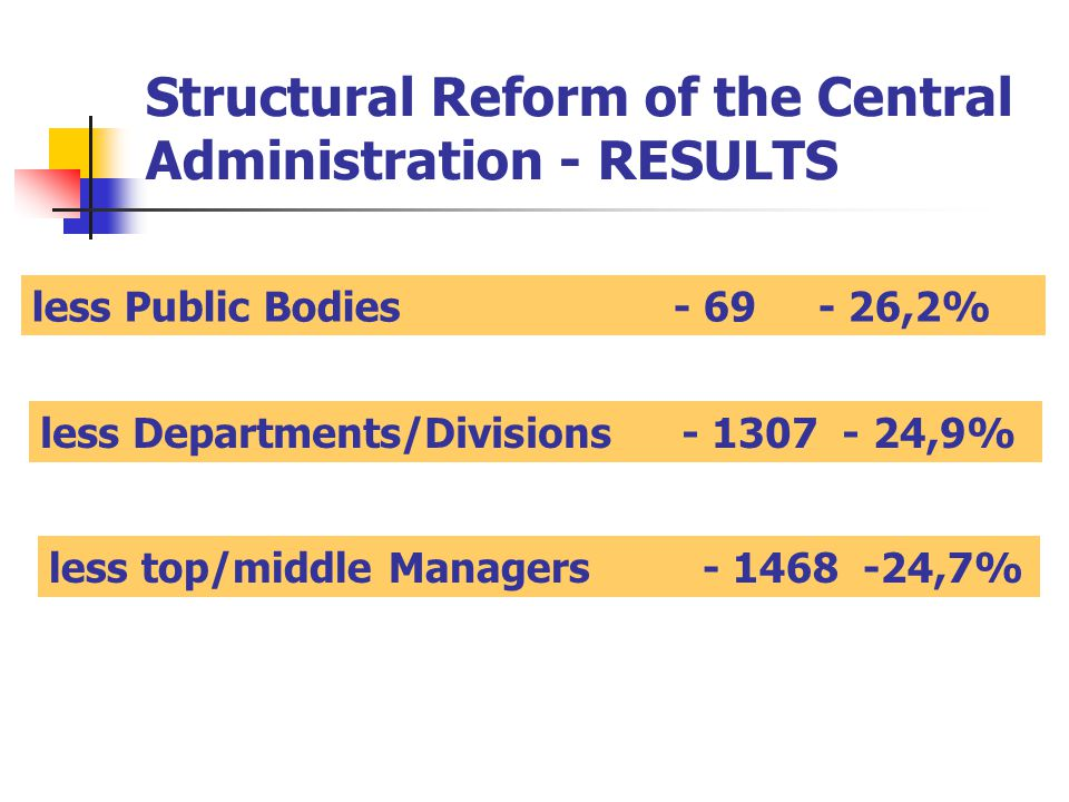 Structural Reform of the Central Administration - RESULTS less Public Bodies ,2% less Departments/Divisions ,9% less top/middle Managers ,7%