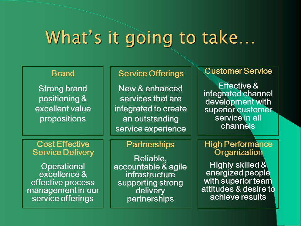 Service Offerings New & enhanced services that are integrated to create an outstanding service experience Brand Strong brand positioning & excellent value propositions Customer Service Effective & integrated channel development with superior customer service in all channels Cost Effective Service Delivery Operational excellence & effective process management in our service offerings Partnerships Reliable, accountable & agile infrastructure supporting strong delivery partnerships High Performance Organization Highly skilled & energized people with superior team attitudes & desire to achieve results Whats it going to take…