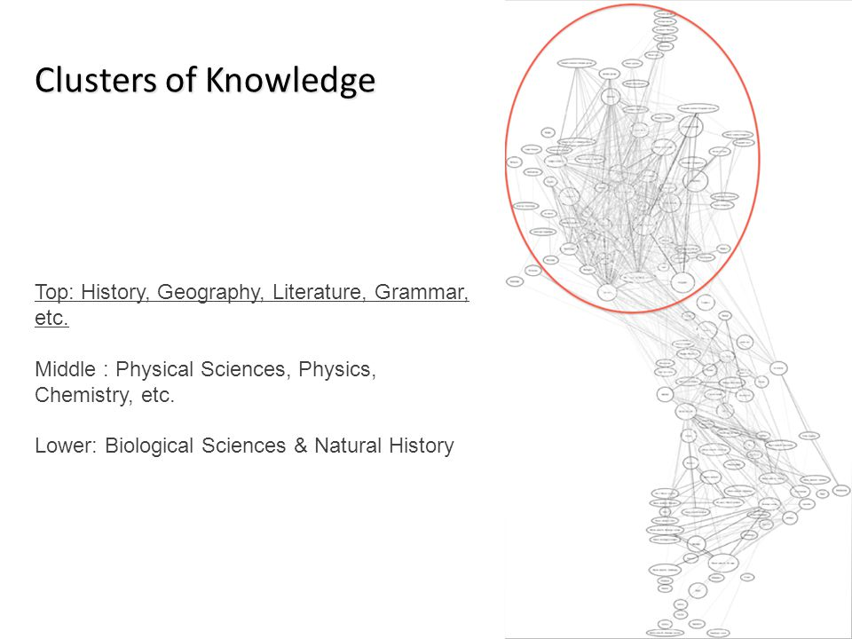 Clusters of Knowledge Top: History, Geography, Literature, Grammar, etc. Middle : Physical Sciences, Physics, Chemistry, etc. Lower: Biological Scienc