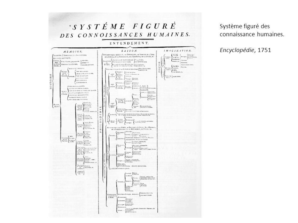 Système figuré des connaissance humaines. Encyclopédie, 1751
